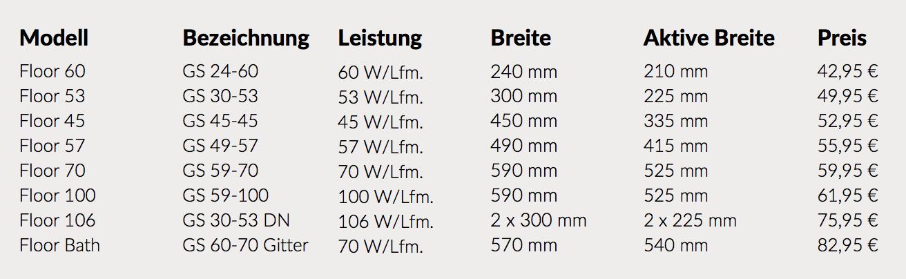 wemondo-fußbodenheizung-preistabelle