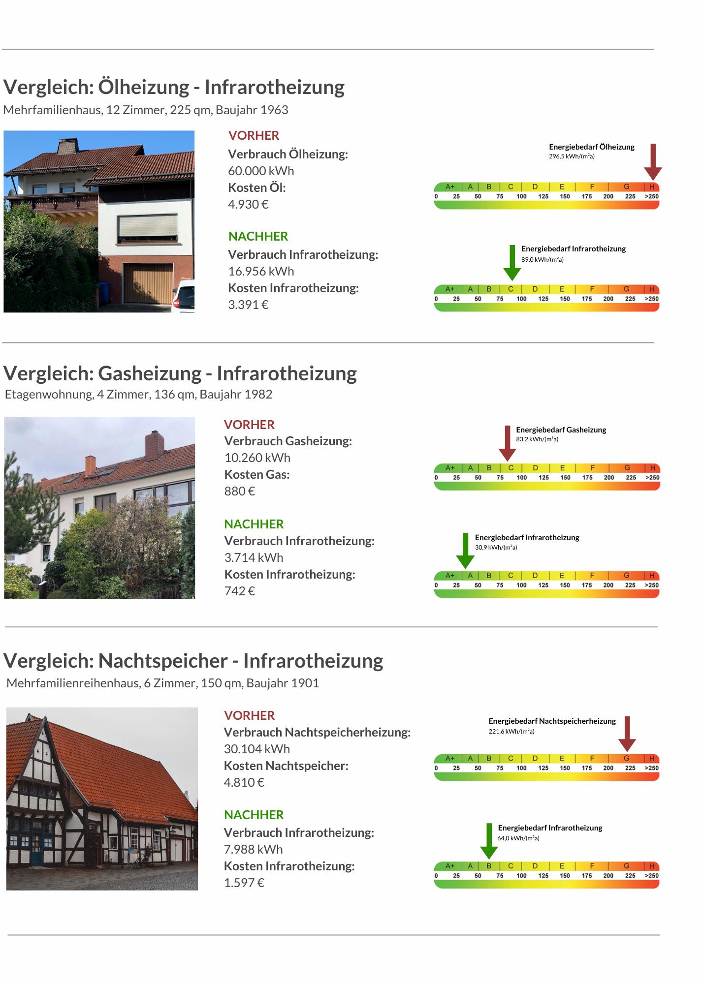 Vergleich_Heizsysteme_wemondo